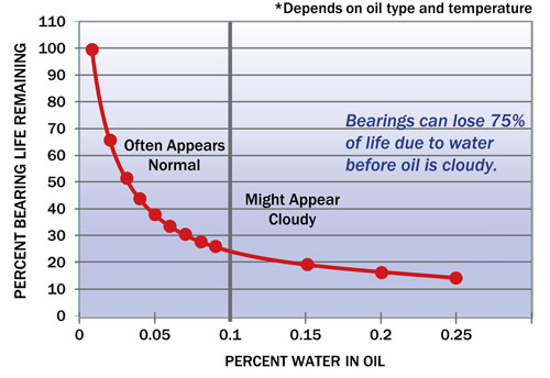 Effects of Water on Equipment Life